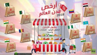 دمشق ..أرخص مدن العالم لعام 2018