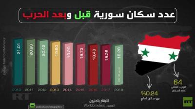 18 مليونا عدد سكان سوريا اليوم